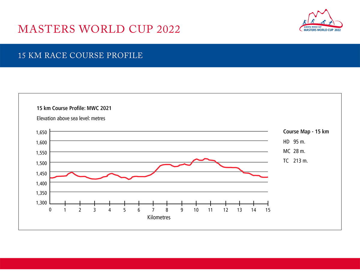 2022 Masters World Cup 15k Profile
