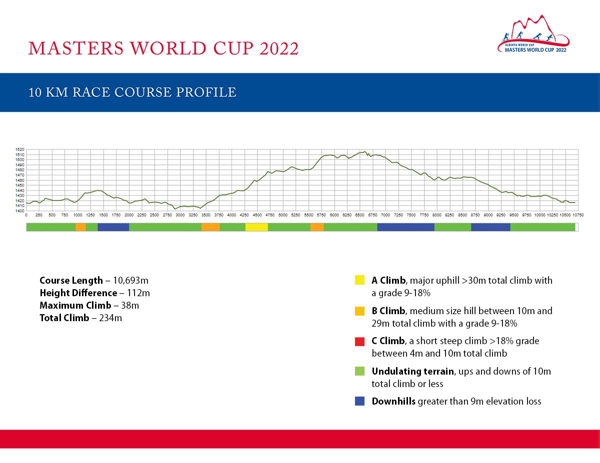 2022 Masters World Cup 10k Profile