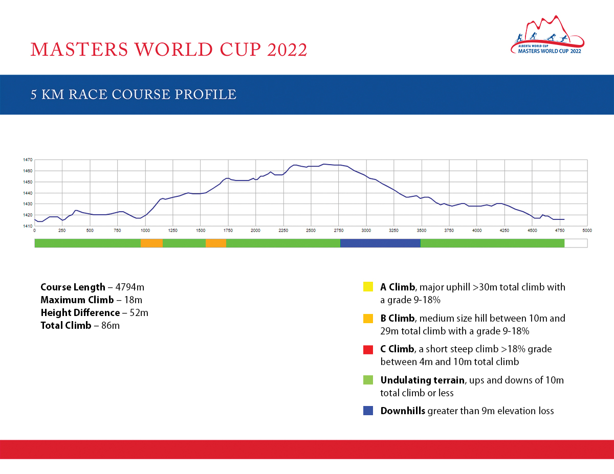 Masters World Cup 2022 5k Profile